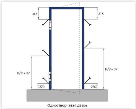 Монтаж одностворчатой двери