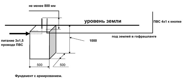 Фундамент для установки шлагбаума